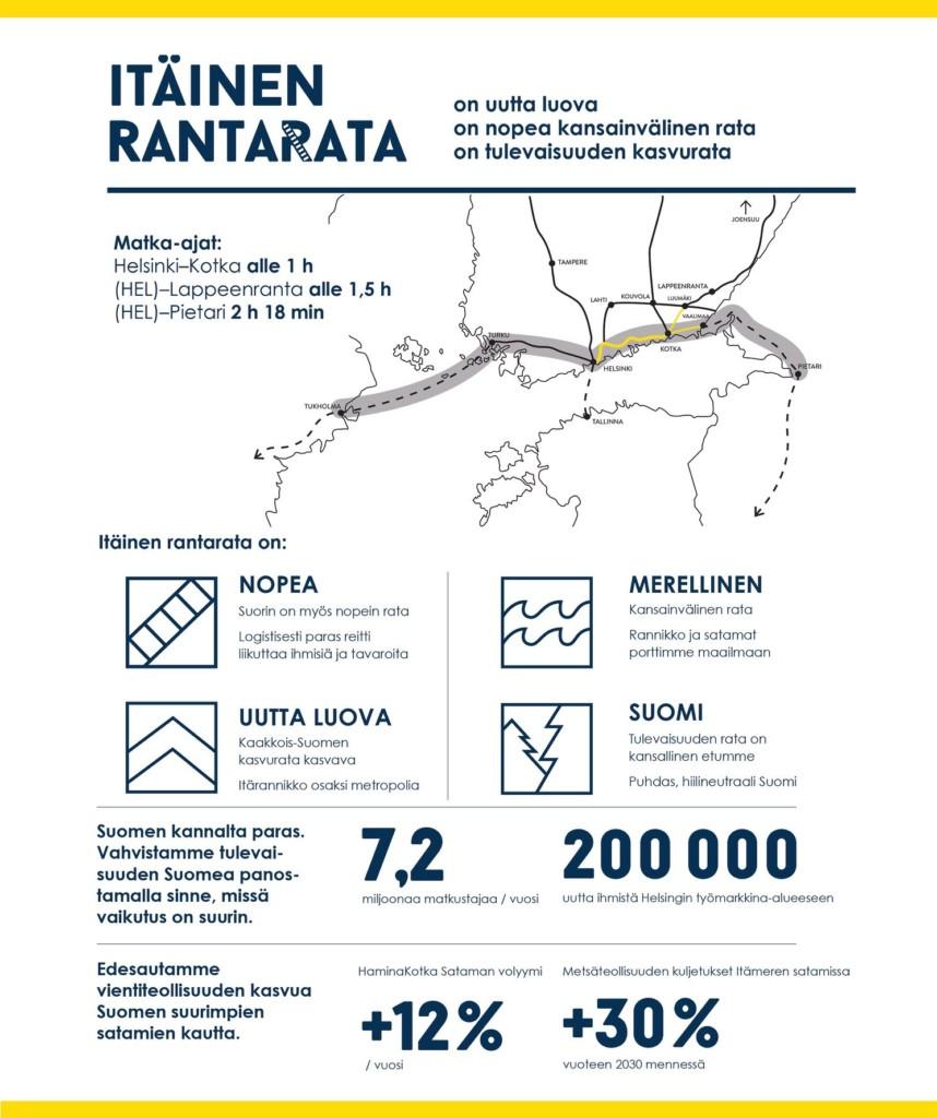 Infograadi Itäisestä rantaradasta, jossa todetaan sen olevan nopea, merellinen, uutta luova ja hyödyttävän koko Suomea. Matkustajia olisi 7,2miljoonaa vuodessa ja rata toisi 200 000 uutta ihmistä raiteille.