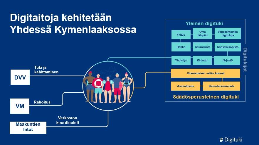 Kuvassa esitellään kansallinen digituen verkostomalli. Digitaitoja kehitetään yhdessä Kymenlaaksossa ja toiminnan taustalla Digi- ja Viestintävirasto, Valtiovarainministeriö sekä Maakuntien liitot.