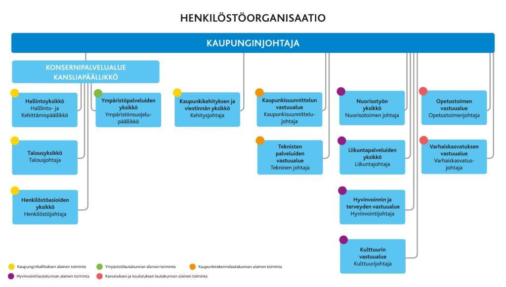 Kuvassa on Kotkan uusi organisaatiokaavio